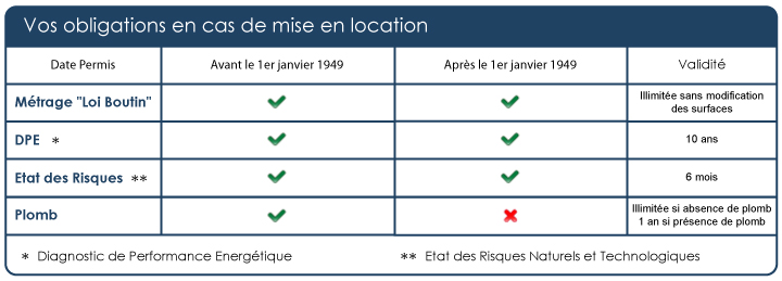 tableau-obligations-location
